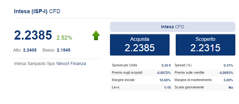 Intesa Sanpaolo Plus500