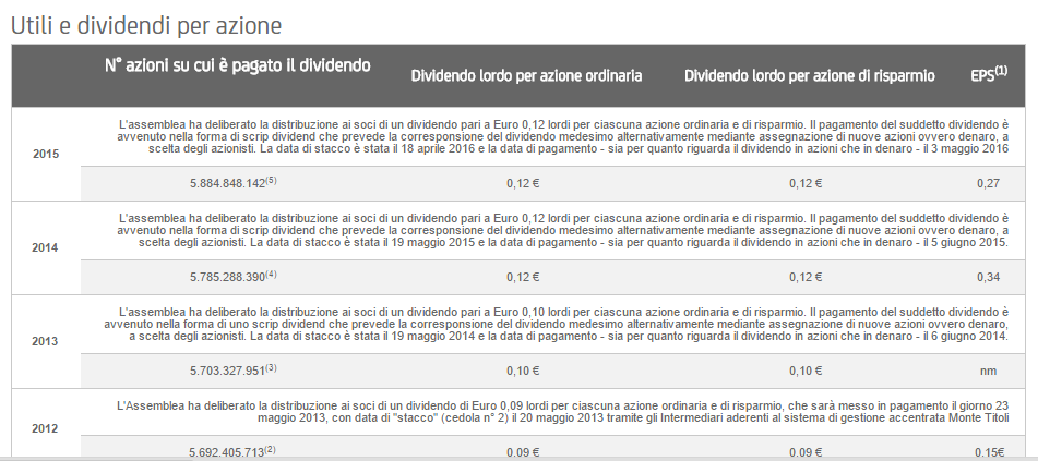 dividendo Unicredit