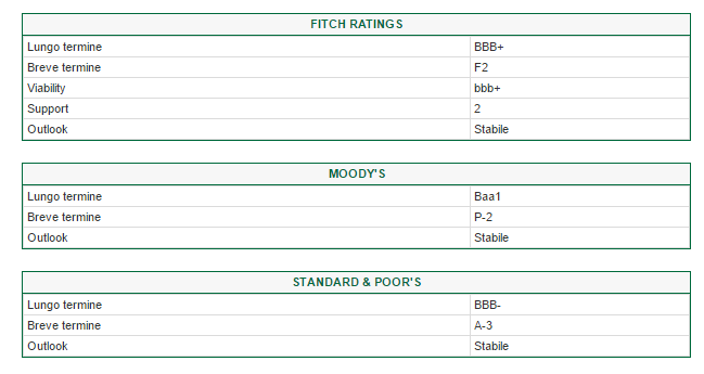 rating Intesa Sanpaolo