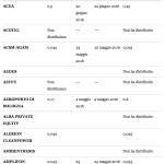 Dividendi 2016 borsa italiana – ftse all share da lettera A a B