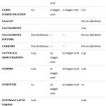 Dividendi 2016 borsa italiana – ftse all share da lettera C a F
