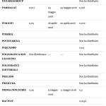 Dividendi 2016 borsa italiana – ftse all share da lettera P a Z