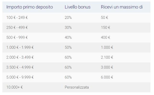 xtrade-bonus