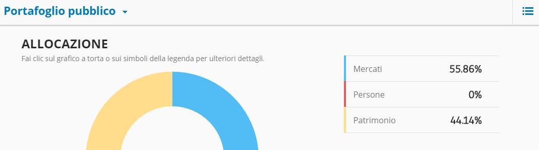grafico allocazione eToro
