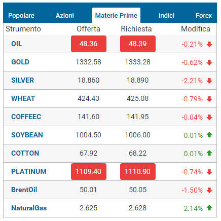 markets-commodities