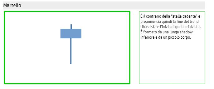 analisi-tecnica-analisi-grafica-martello