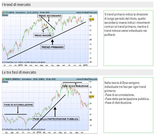 analisi-tecnica-analisi-grafica-trend-di-mercato