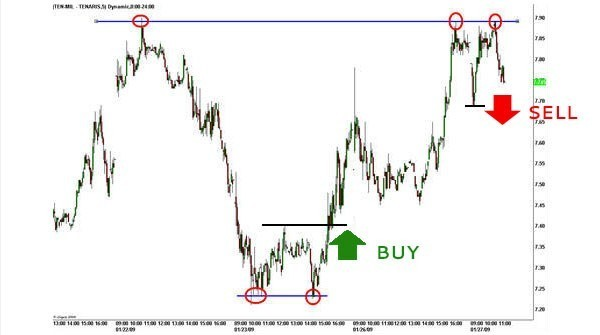doppio-massimo-doppio-minimo-trading-online