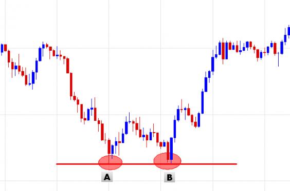 doppio-minimo-trading