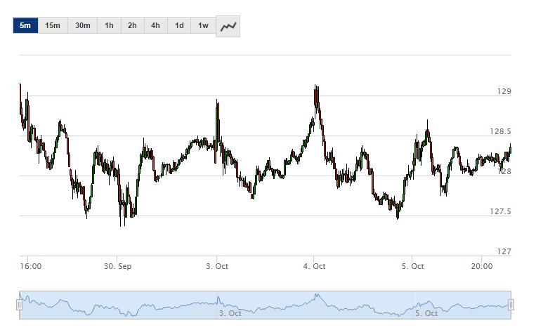 grafico-tempo-reale-trading-cfd