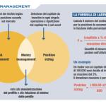 Money management: guida completa
