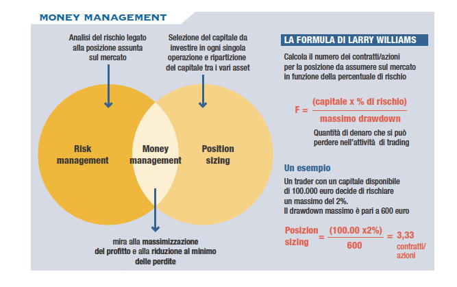 management-money