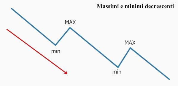 massimi-e-minimi-decrescenti