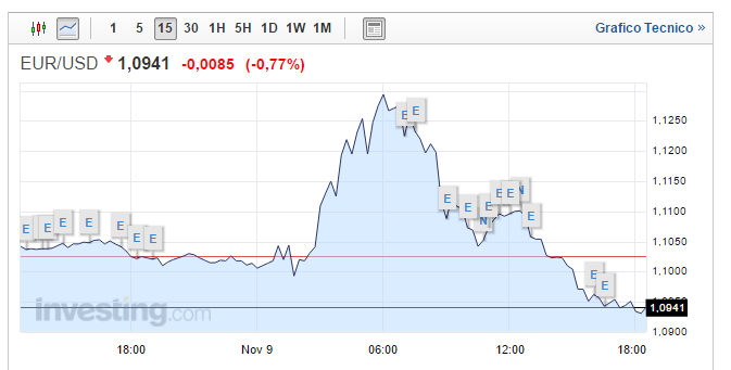 Cambio forex euro dollaro usa