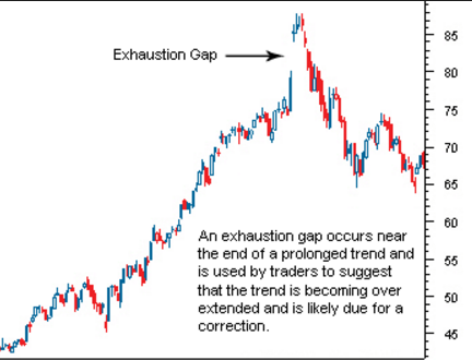 exhaustion-gap