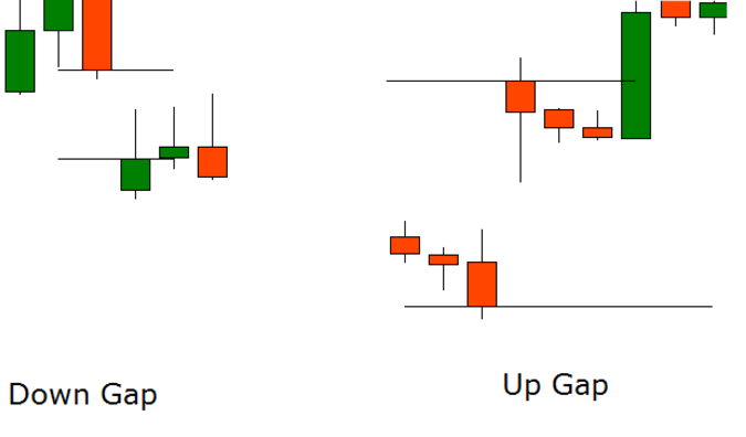 gap-down-gap-up