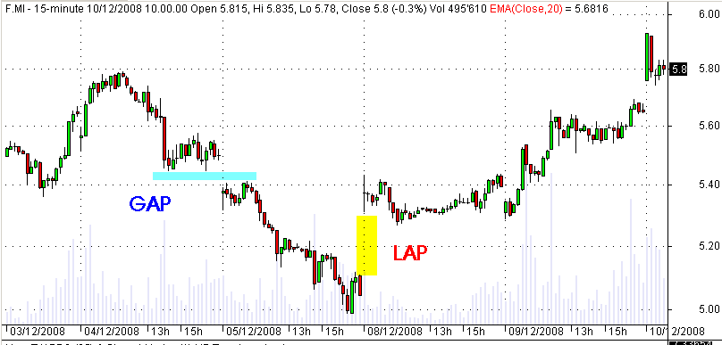 lap-trading