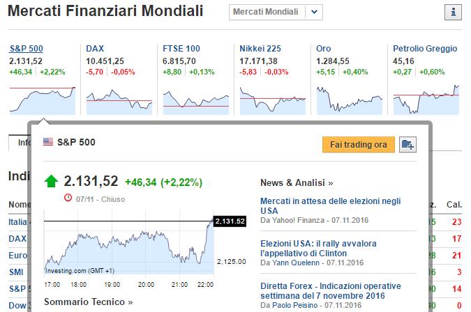 Investingcom Calendario.Investing Com Come Funziona E Affidabile News Grafici E