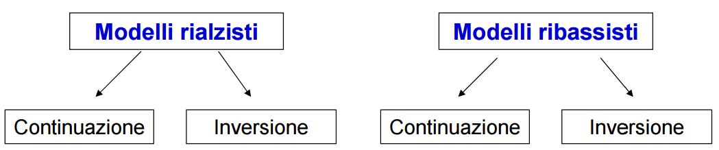 pattern-modello-rialzista-ribassista