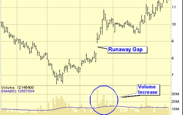 runaway-gap