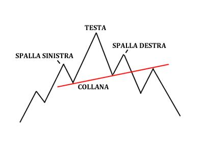 testa-spalle-trading