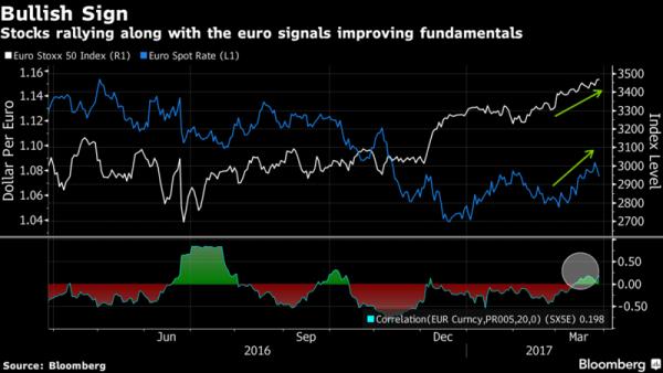f1eb75590f Se si incrociano le indicazioni sull'andamento dell'Euro e quelle  sull'andamento delle borse europee, è possibile fare interessanti  considerazioni.