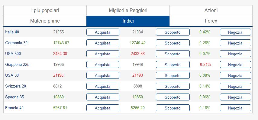 plus500 trading-indici