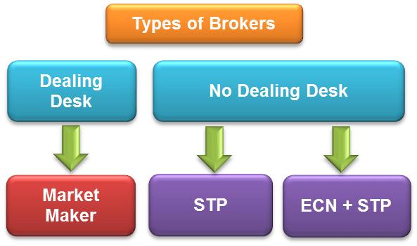 Broker ECN significato