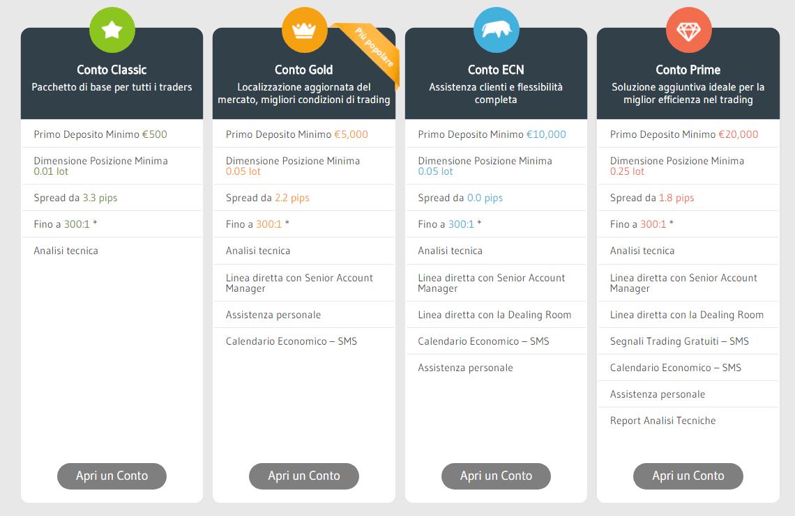 Alvexo: tipologia di conti offerti