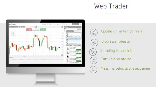 Piattaforma Alvexo web trader